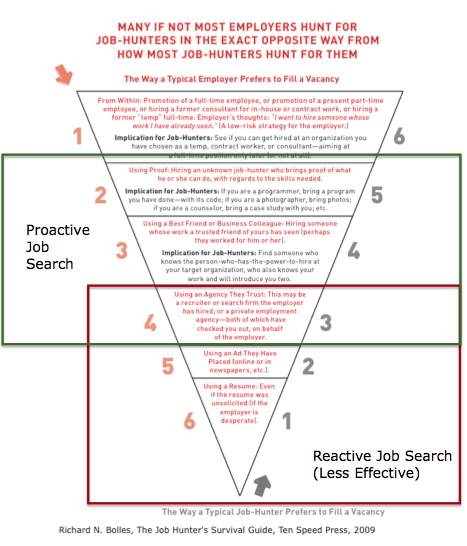 Search job postings post resume send resume