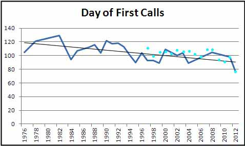 Graph showing that Wood Frog calls are trending to earlier dates